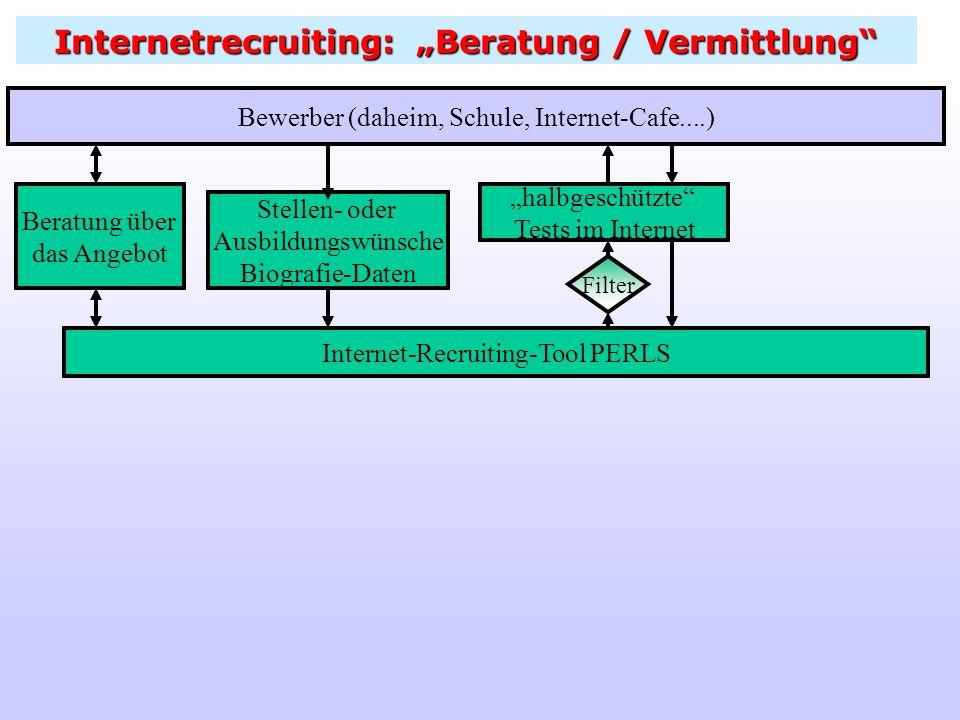 Internetrecruiting: Beratung / Vermittlung Bewerber (daheim, Schule, Internet-Cafe....) Beratung über das Angebot Internet-Recruiting-Tool PERLS