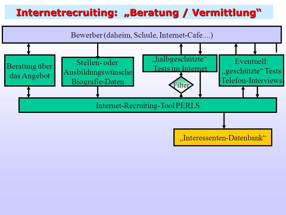 Internetrecruiting: Beratung / Vermittlung halbgeschützte Tests im Internet Bewerber (daheim, Schule, Internet-Cafe....) Beratung über das Angebot Fil