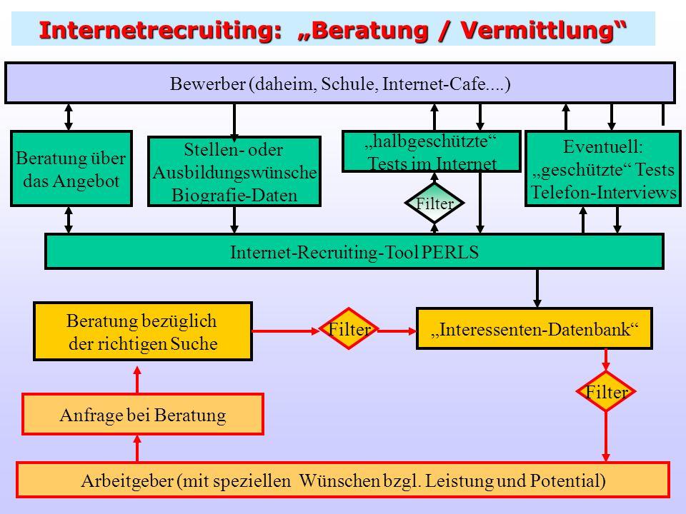 Internetrecruiting: Beratung / Vermittlung halbgeschützte Tests im Internet Eventuell: geschützte Tests Telefon-Interviews Bewerber (daheim, Schule, I