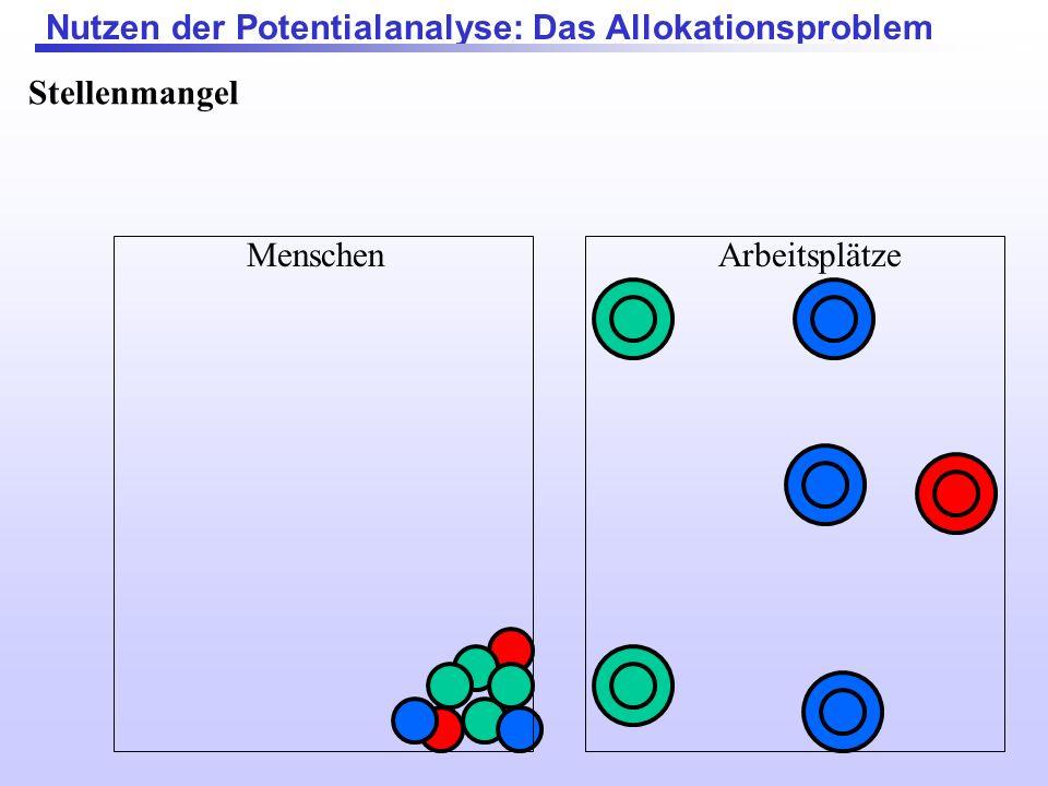 Nutzen der Potentialanalyse: Das Allokationsproblem MenschenArbeitsplätze Stellenmangel: Hier kann das Arbeitgeber die geeignetsten Aussuchen, viele a