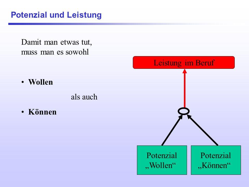 Internet Transferkontrolle mit 360°-Prinzip Teilnehmer Arbeitgeber oder Auftraggeber (mit speziellen Wünschen bzgl.