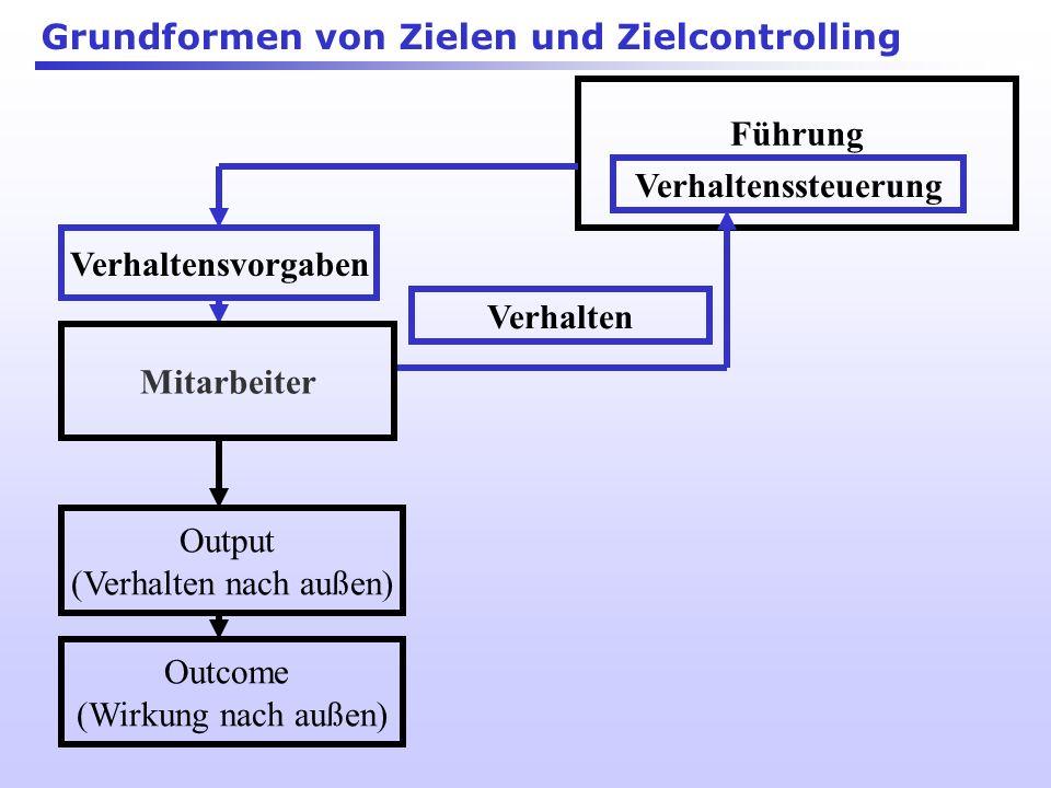 Richtiges Führen (Dürfen) und Potenzial Wollen Beispiele: Passungsproblem: Art der Ziele und des Controllings Nutzen: Personalentscheidungen in den Be
