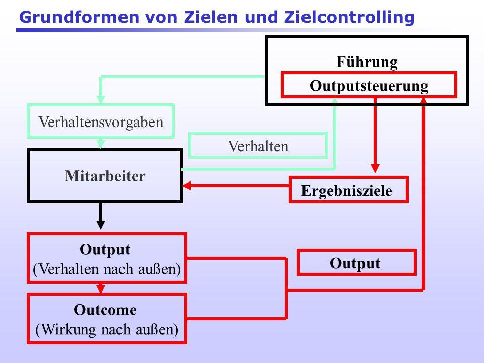 Output (Verhalten nach außen) Führung Verhaltensvorgaben Outcome (Wirkung nach außen) Verhalten Grundformen von Zielen und Zielcontrolling Verhaltenss