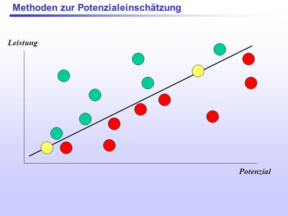 Methoden zur Potenzialeinschätzung Potenzial Leistung ??? Problem: Leistung und Potenzial sind selten identisch !