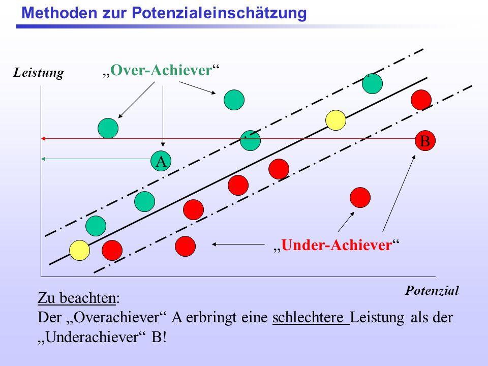Methoden zur Potenzialeinschätzung Over-Achiever Under-Achiever Leistung Potenzial