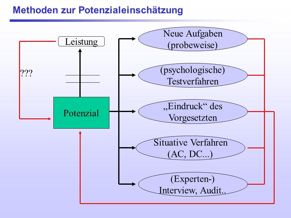 Methoden zur Potenzialeinschätzung Einschätzungsmöglichkeiten: Potenzial a)Rückschluss von der gezeigten Leistung b)Spezielle, von der aktuellen Leist