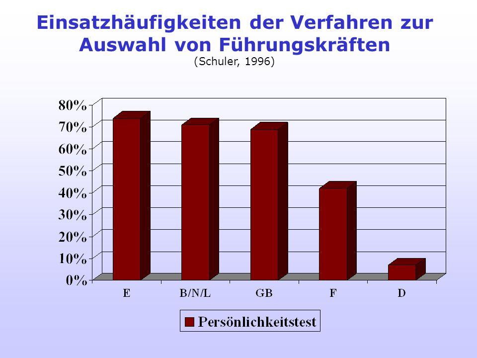 Nutzung von Testverfahren bei Bewerberauswahl in Europa allgemein O = nie, 1 = selten (- 20%), 2 = manchmal (- 50%), 3 = oft (- 80%), 4 = fast immer (