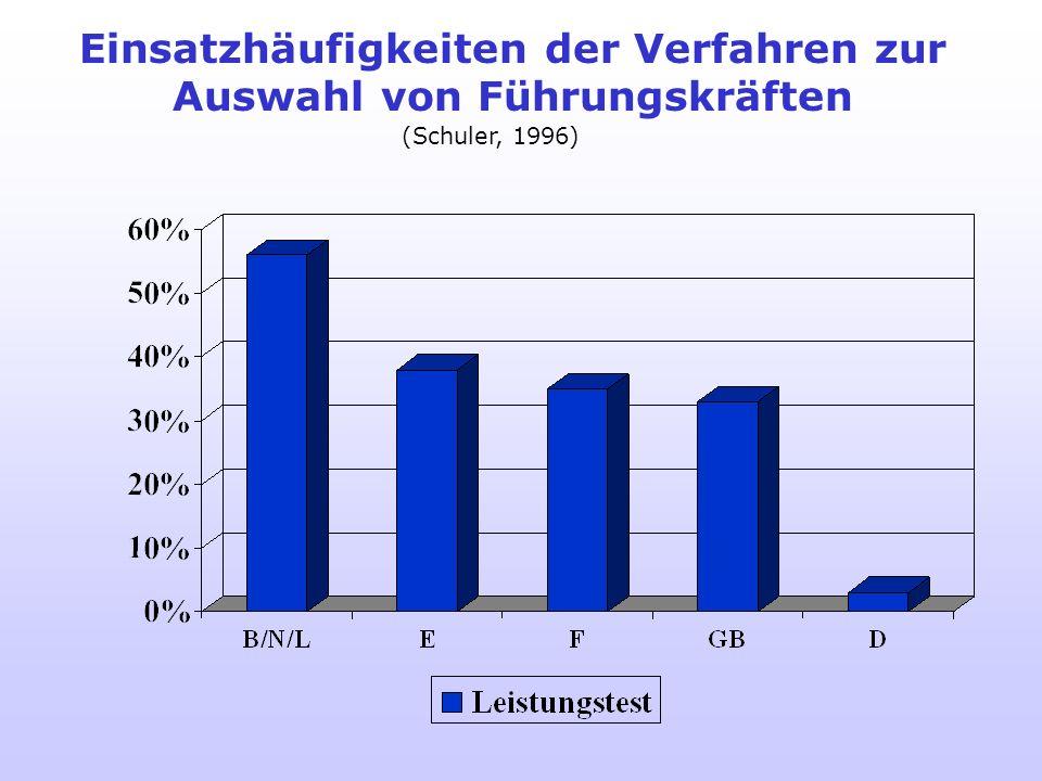 Einsatzhäufigkeiten der Verfahren zur Auswahl von Führungskräften (Schuler, 1996)