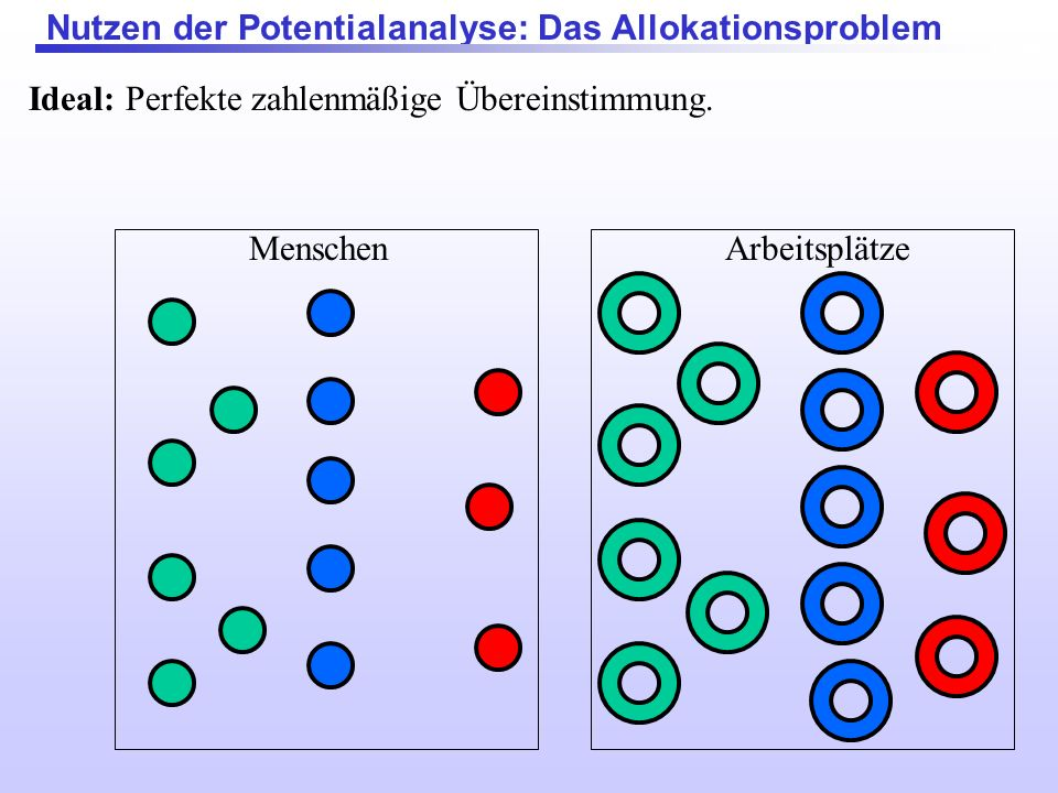 Nutzen der Potentialanalyse: Das Allokationsproblem MenschenArbeitsplätze Ideal: Perfekte zahlenmäßige Übereinstimmung.
