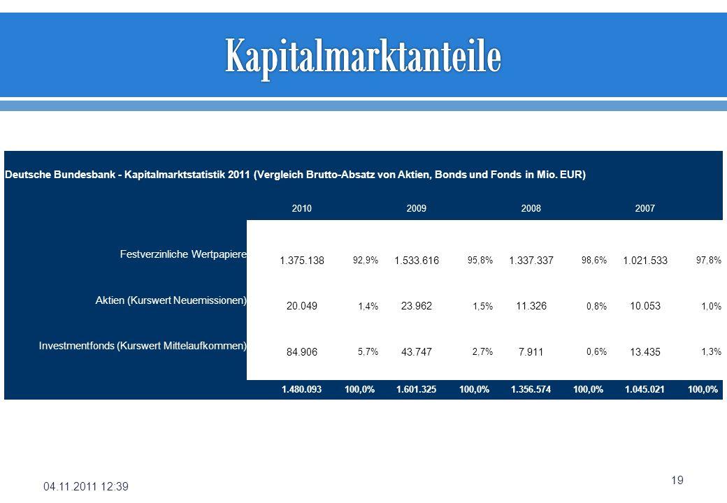 04.11.2011 12:39 19 Deutsche Bundesbank - Kapitalmarktstatistik 2011 (Vergleich Brutto-Absatz von Aktien, Bonds und Fonds in Mio. EUR) 2010 2009 2008