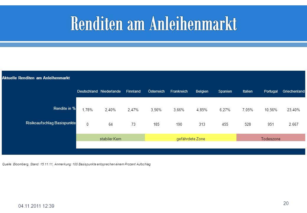 04.11.2011 12:39 20 Aktuelle Renditen am Anleihenmarkt DeutschlandNiederlandeFinnlandÖsterreichFrankreichBelgienSpanienItalienPortugalGriechenland Ren