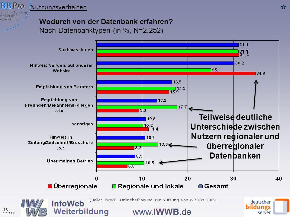 Wodurch von der Datenbank erfahren? Nach Datenbanktypen (in %, N=2.252) Quelle: IWWB, Onlinebefragung zur Nutzung von WBDBs 2009 Teilweise deutliche U
