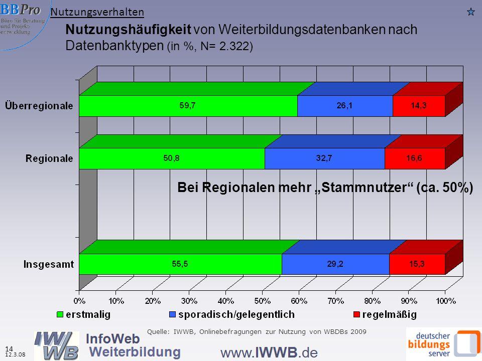 Nutzungshäufigkeit von Weiterbildungsdatenbanken nach Datenbanktypen (in %, N= 2.322) Bei Regionalen mehr Stammnutzer (ca. 50%) Quelle: IWWB, Onlinebe