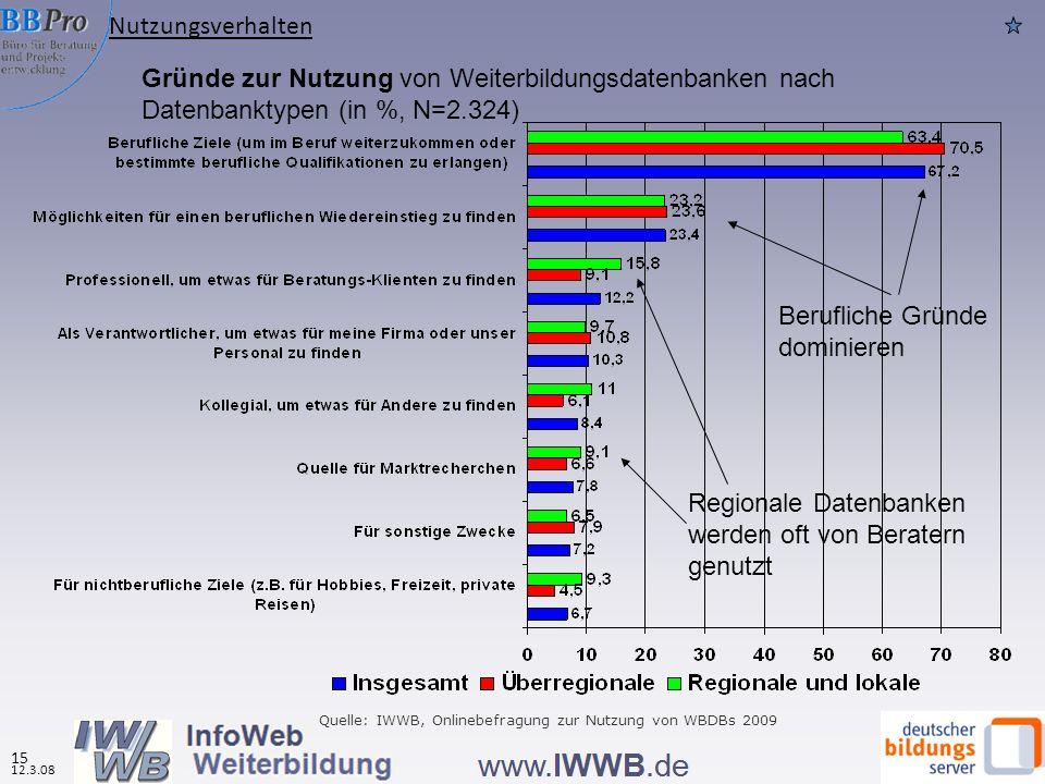 15 12.3.08 Gründe zur Nutzung von Weiterbildungsdatenbanken nach Datenbanktypen (in %, N=2.324) Quelle: IWWB, Onlinebefragung zur Nutzung von WBDBs 20