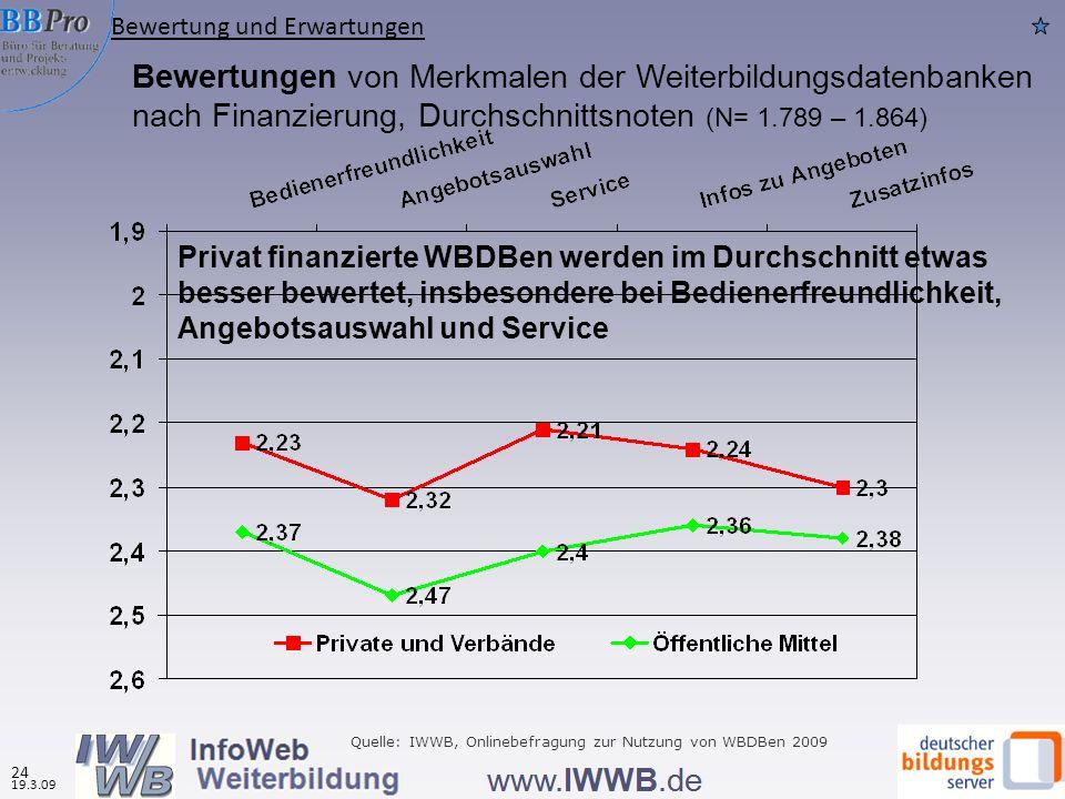 Bewertungen von Merkmalen der Weiterbildungsdatenbanken nach Finanzierung, Durchschnittsnoten (N= 1.789 – 1.864) Privat finanzierte WBDBen werden im D