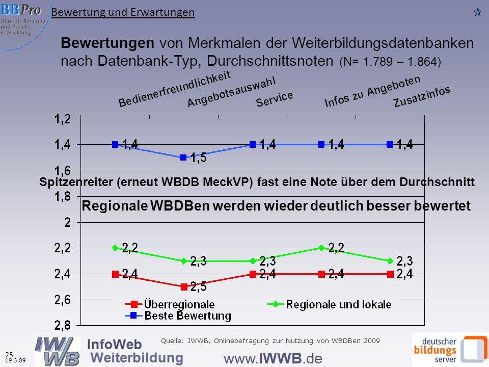 Bewertungen von Merkmalen der Weiterbildungsdatenbanken nach Datenbank-Typ, Durchschnittsnoten (N= 1.789 – 1.864) Regionale WBDBen werden wieder deutl