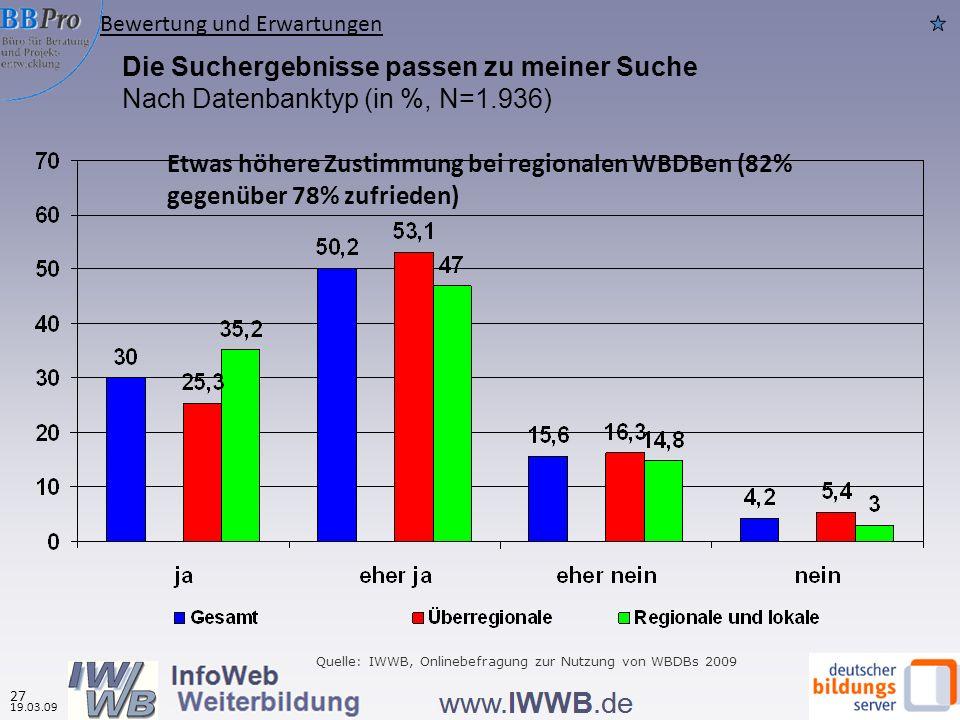 Die Suchergebnisse passen zu meiner Suche Nach Datenbanktyp (in %, N=1.936) Quelle: IWWB, Onlinebefragung zur Nutzung von WBDBs 2009 Bewertung und Erw