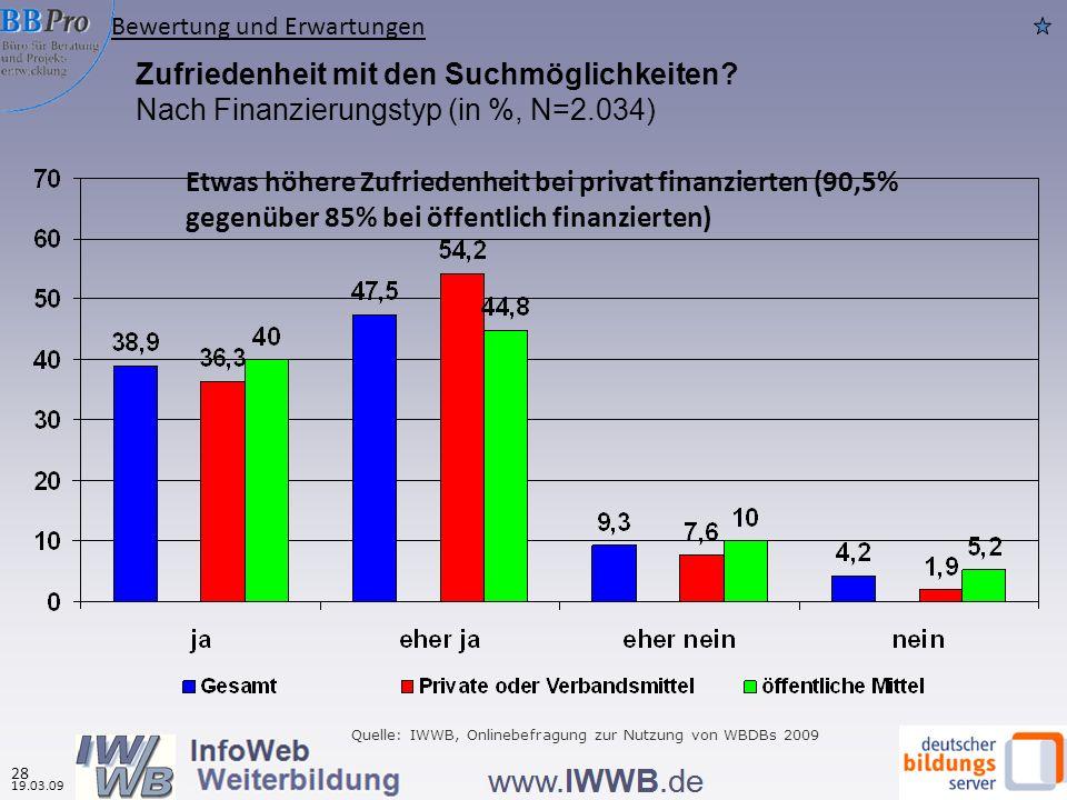 Zufriedenheit mit den Suchmöglichkeiten? Nach Finanzierungstyp (in %, N=2.034) Quelle: IWWB, Onlinebefragung zur Nutzung von WBDBs 2009 Bewertung und