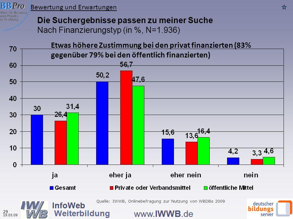 Die Suchergebnisse passen zu meiner Suche Nach Finanzierungstyp (in %, N=1.936) Quelle: IWWB, Onlinebefragung zur Nutzung von WBDBs 2009 Bewertung und