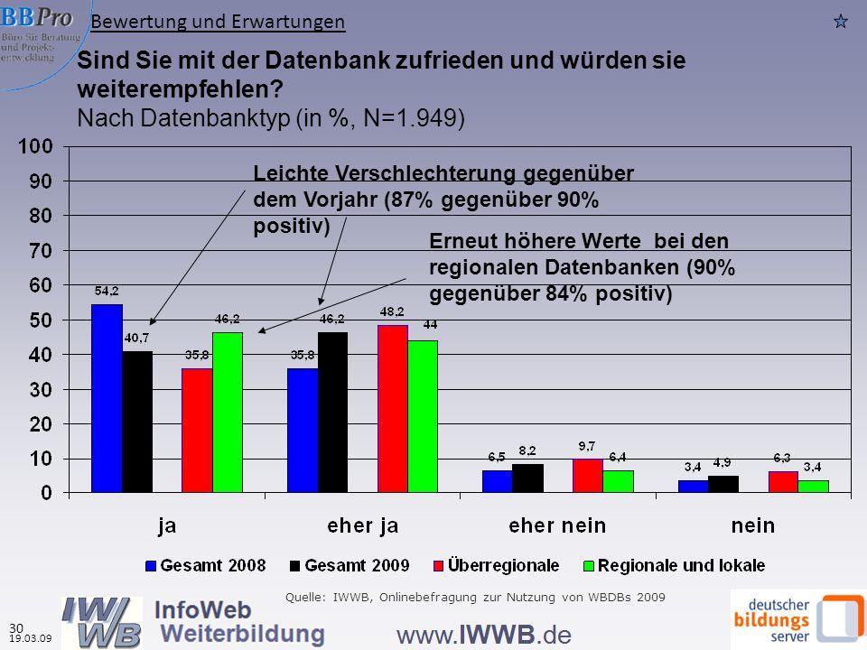 Sind Sie mit der Datenbank zufrieden und würden sie weiterempfehlen? Nach Datenbanktyp (in %, N=1.949) Erneut höhere Werte bei den regionalen Datenban