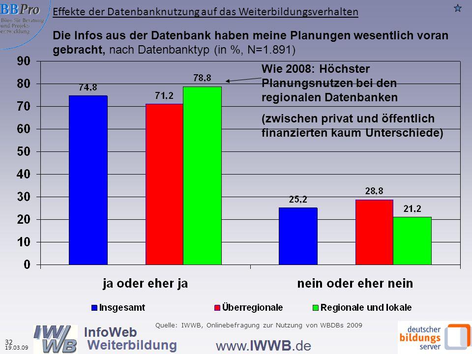 Die Infos aus der Datenbank haben meine Planungen wesentlich voran gebracht, nach Datenbanktyp (in %, N=1.891) Wie 2008: Höchster Planungsnutzen bei d