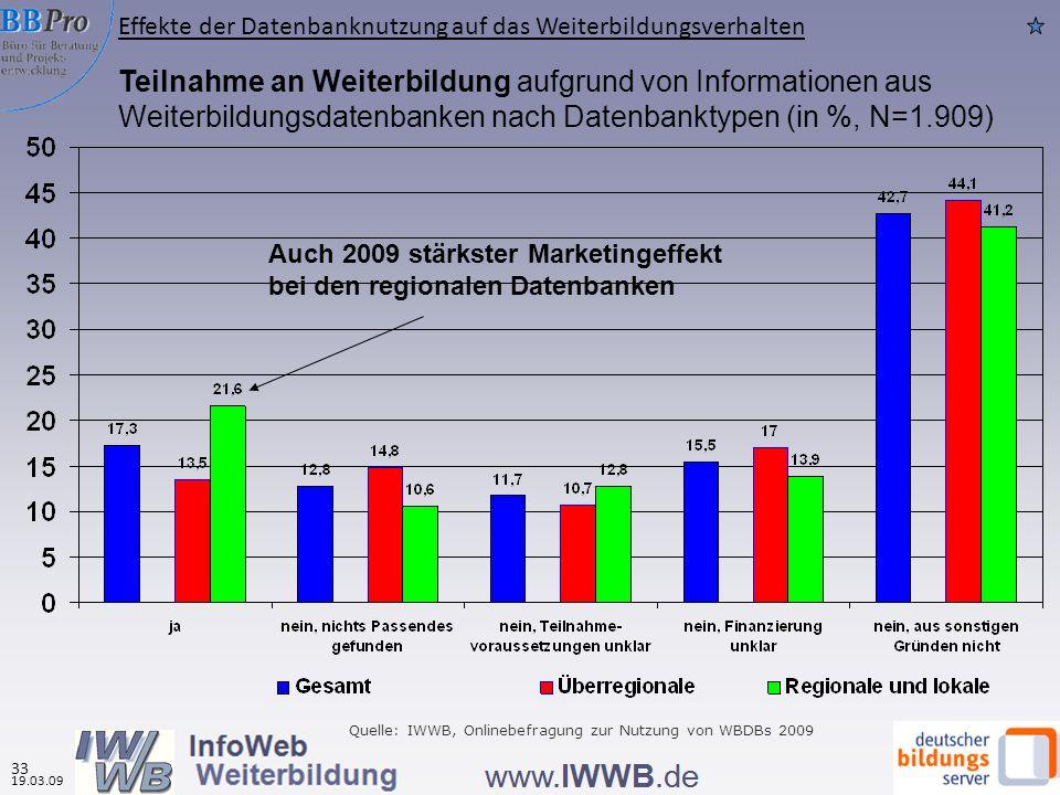 Teilnahme an Weiterbildung aufgrund von Informationen aus Weiterbildungsdatenbanken nach Datenbanktypen (in %, N=1.909) Auch 2009 stärkster Marketinge