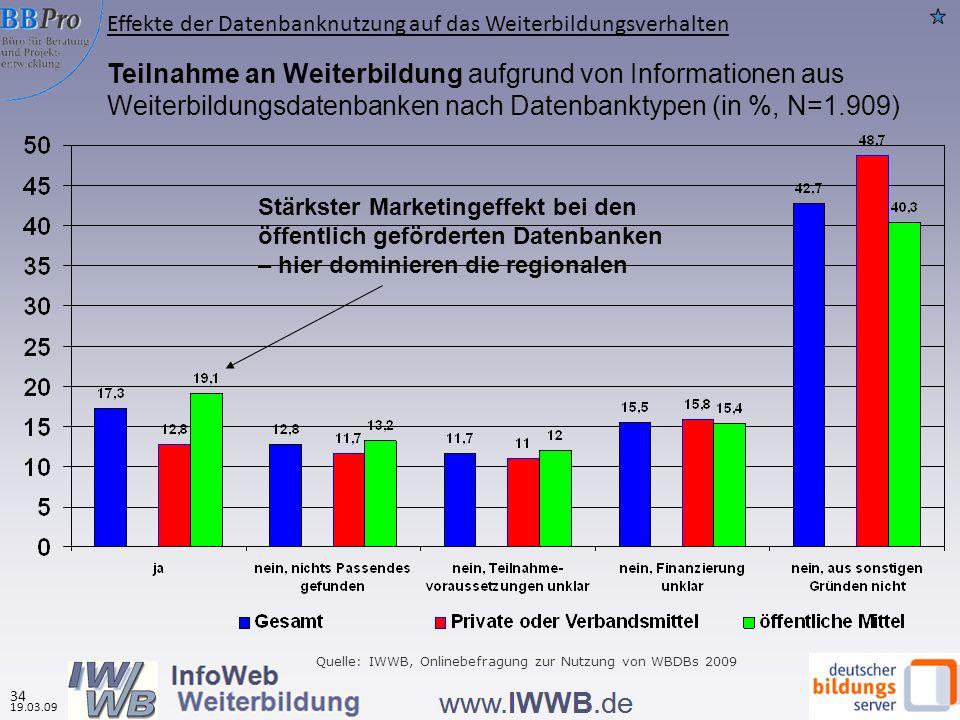 Teilnahme an Weiterbildung aufgrund von Informationen aus Weiterbildungsdatenbanken nach Datenbanktypen (in %, N=1.909) Stärkster Marketingeffekt bei