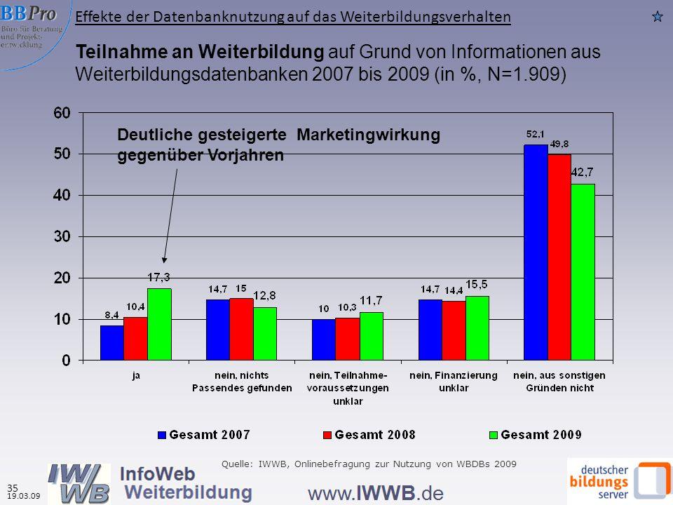 Teilnahme an Weiterbildung auf Grund von Informationen aus Weiterbildungsdatenbanken 2007 bis 2009 (in %, N=1.909) Quelle: IWWB, Onlinebefragung zur N