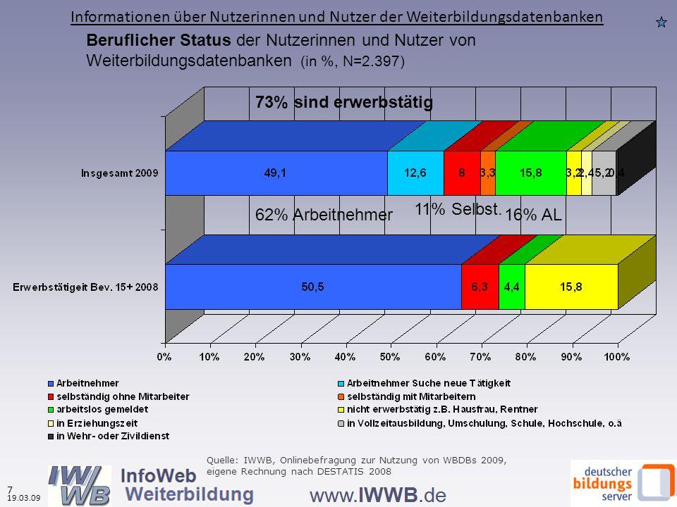 Beruflicher Status der Nutzerinnen und Nutzer von Weiterbildungsdatenbanken (in %, N=2.397) 62% Arbeitnehmer 11% Selbst. 73% sind erwerbstätig 16% AL