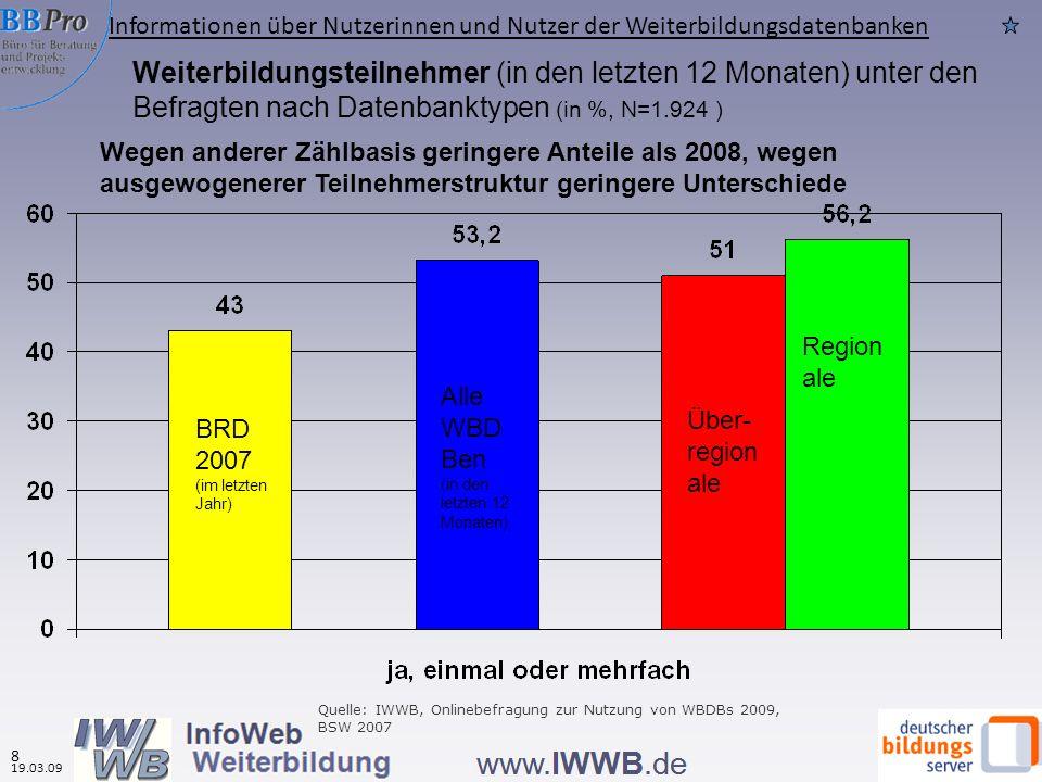 Weiterbildungsteilnehmer (in den letzten 12 Monaten) unter den Befragten nach Datenbanktypen (in %, N=1.924 ) Wegen anderer Zählbasis geringere Anteil