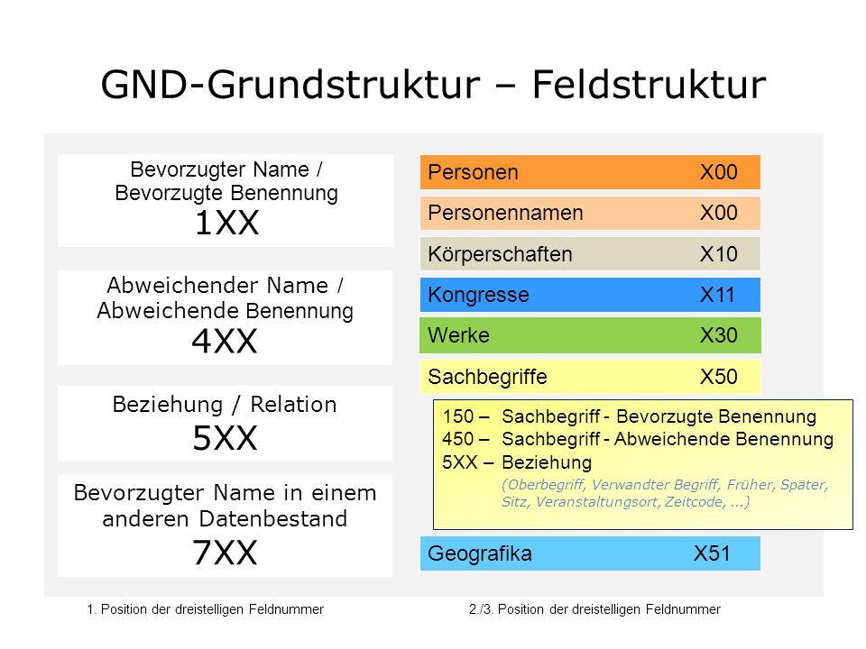 GND-Grundstruktur – Relationen Darstellung von Beziehungen in der GND Beziehungen von der betrachteten Entität zu anderen Entitäten werden in Kategorie 5xx abgelegt.