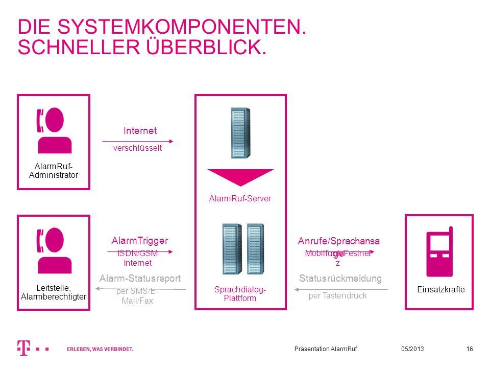 05/2013Präsentation AlarmRuf16 DIE SYSTEMKOMPONENTEN. SCHNELLER ÜBERBLICK. AlarmRuf-Server Sprachdialog -Plattform AlarmRuf- Administrator Leitstelle,