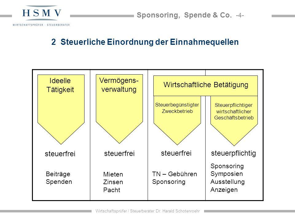 Sponsoring, Spende & Co. -4- Wirtschaftsprüfer / Steuerberater Dr. Harald Schotenroehr 2 Steuerliche Einordnung der Einnahmequellen steuerfrei Ideelle