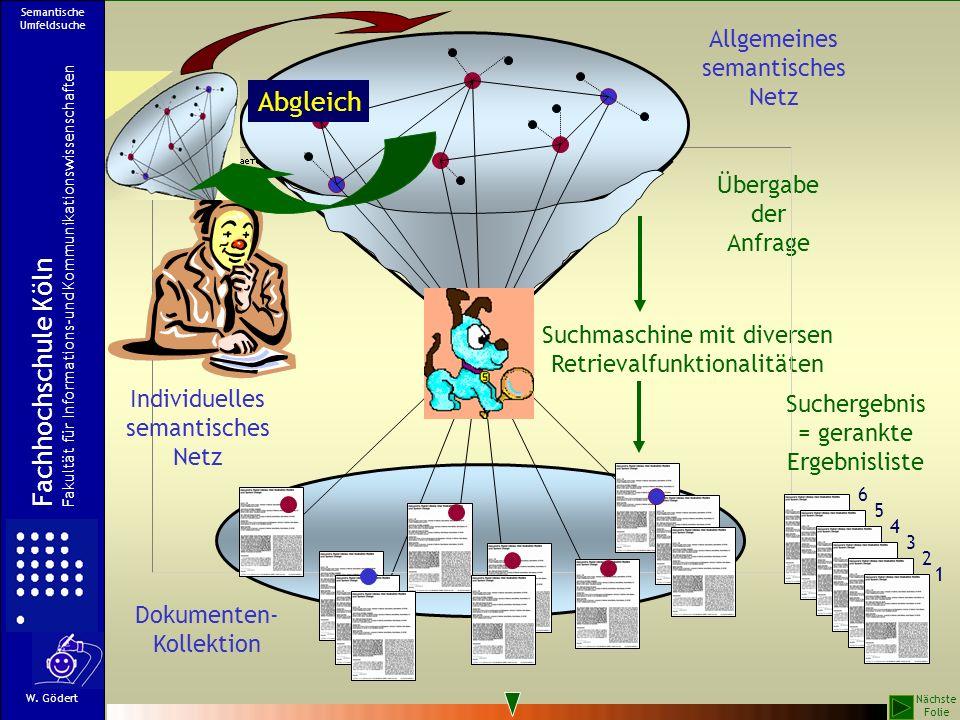 Suchmaschine mit diversen Retrievalfunktionalitäten Übergabe der Anfrage Allgemeines semantisches Netz Suchergebnis = gerankte Ergebnisliste Dokumente