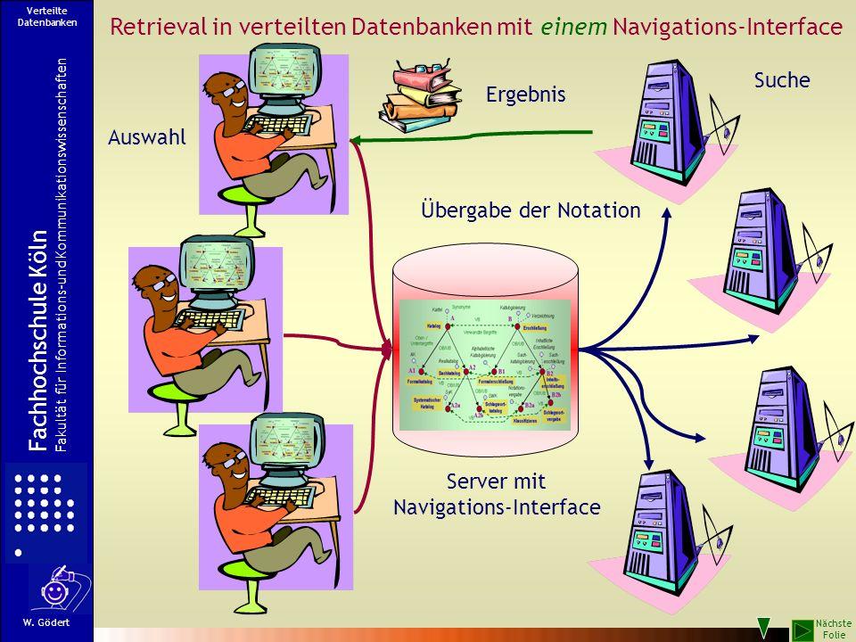 Retrieval in verteilten Datenbanken mit einem Navigations-Interface Übergabe der Notation Suche Auswahl Ergebnis Server mit Navigations-Interface Fach