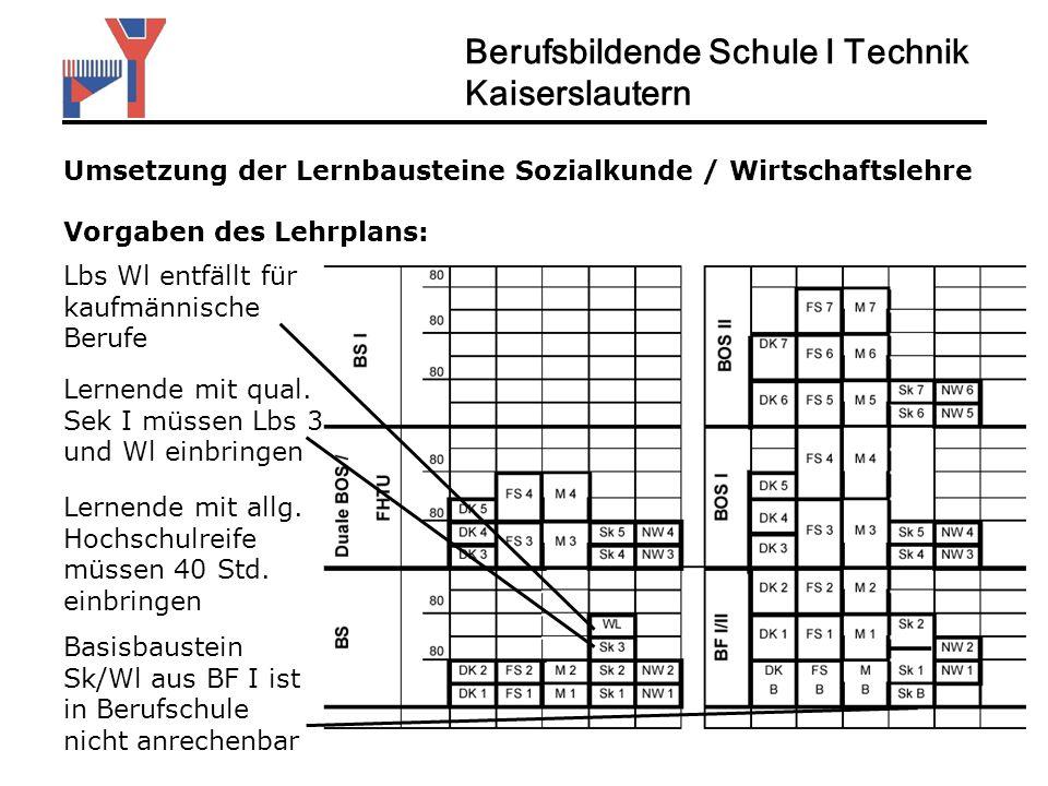Umsetzung der Lernbausteine Sozialkunde / Wirtschaftslehre Vorgaben des Lehrplans: Berufsbildende Schule I Technik Kaiserslautern Lernende mit qual. S