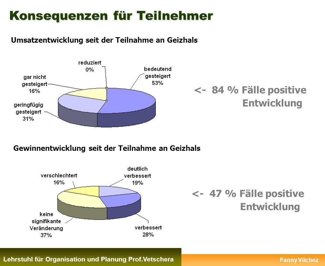 Konsequenzen für Teilnehmer Lehrstuhl für Organisation und Planung Prof.Vetschera <- 47 % Fälle positive Entwicklung Gewinnentwicklung seit der Teilna