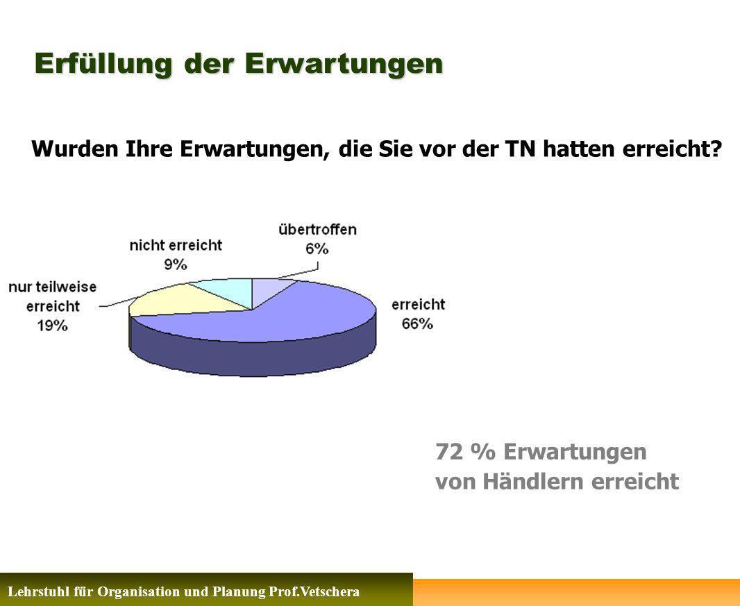 Erfüllung der Erwartungen Lehrstuhl für Organisation und Planung Prof.Vetschera Wurden Ihre Erwartungen, die Sie vor der TN hatten erreicht? 72 % Erwa