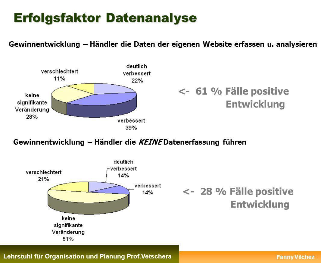 Erfolgsfaktor Datenanalyse Fanny Vilchez Lehrstuhl für Organisation und Planung Prof.Vetschera <- 61 % Fälle positive Entwicklung Gewinnentwicklung –