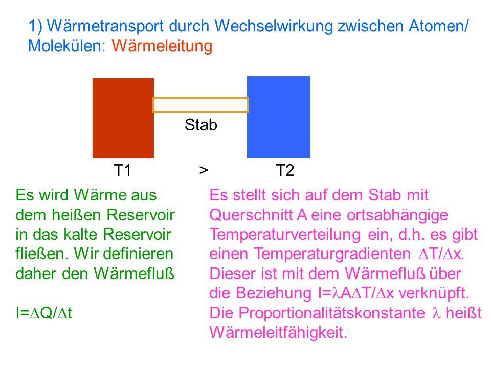 1) Wärmetransport durch Wechselwirkung zwischen Atomen/ Molekülen: Wärmeleitung T1 > T2 Stab Es wird Wärme aus dem heißen Reservoir in das kalte Reser