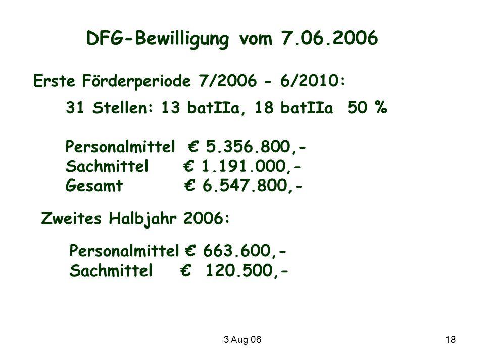 3 Aug 0618 DFG-Bewilligung vom 7.06.2006 Erste Förderperiode 7/2006 - 6/2010: 31 Stellen: 13 batIIa, 18 batIIa 50 % Personalmittel 5.356.800,- Sachmit