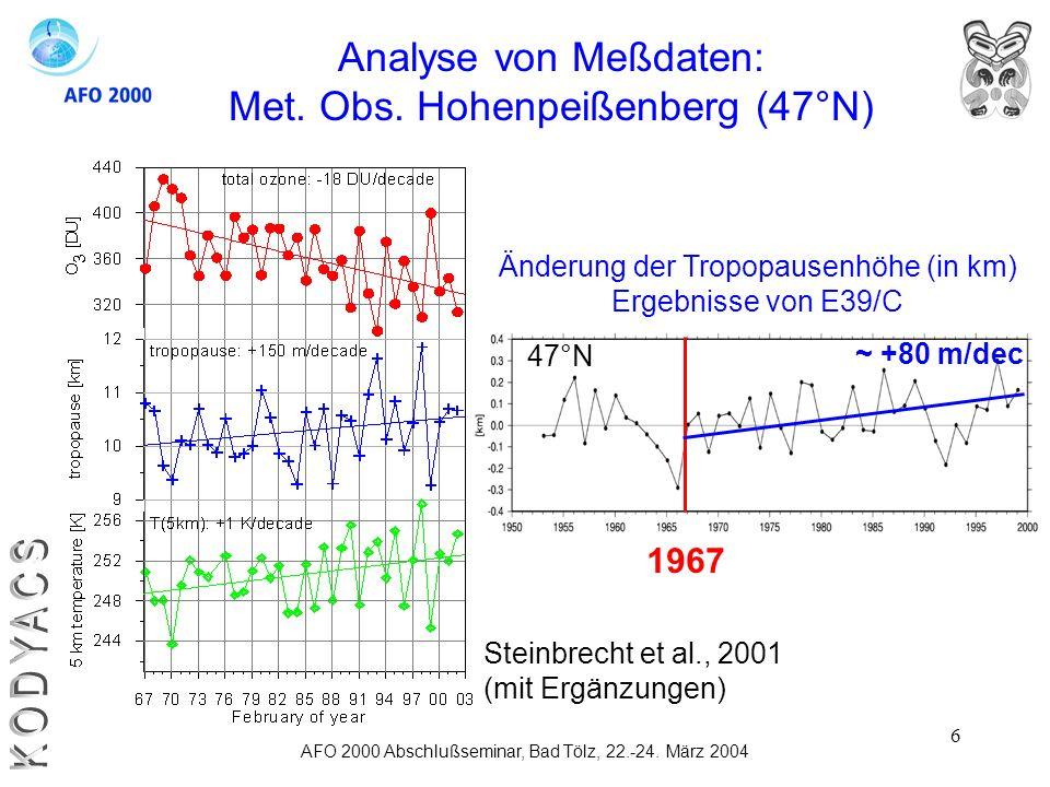 6 AFO 2000 Abschlußseminar, Bad Tölz, 22.-24. März 2004 Analyse von Meßdaten: Met. Obs. Hohenpeißenberg (47°N) Steinbrecht et al., 2001 (mit Ergänzung
