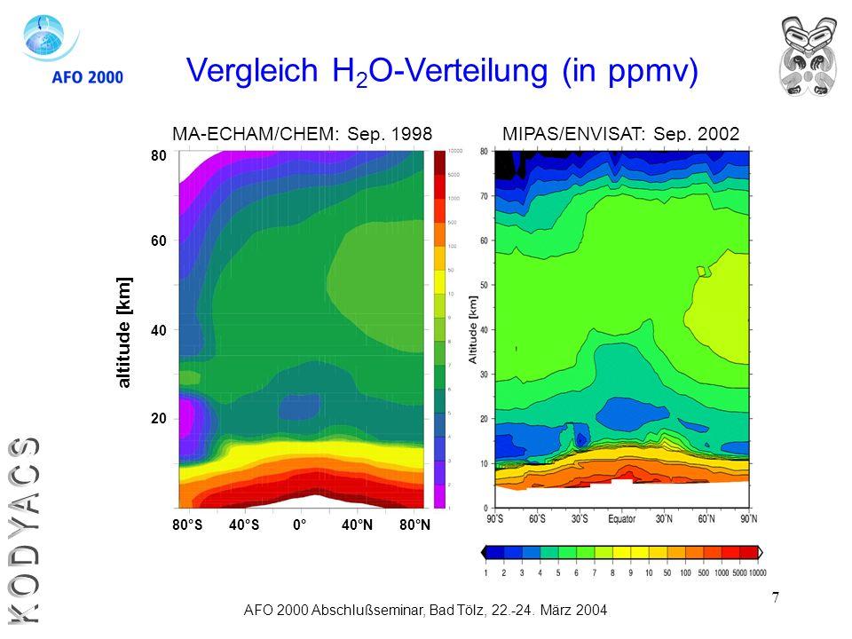 7 AFO 2000 Abschlußseminar, Bad Tölz, 22.-24. März 2004 Vergleich H 2 O-Verteilung (in ppmv) 20 40 60 80 40°N80°S40°S0°80°N altitude [km] MIPAS/ENVISA