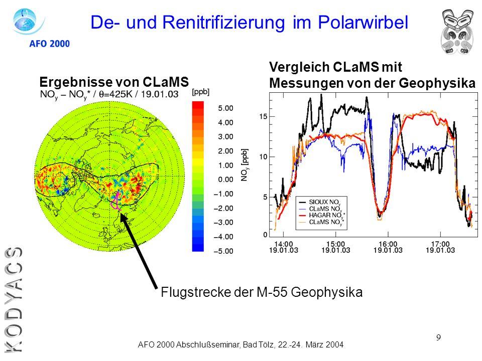 9 AFO 2000 Abschlußseminar, Bad Tölz, 22.-24. März 2004 De- und Renitrifizierung im Polarwirbel Flugstrecke der M-55 Geophysika Vergleich CLaMS mit Me