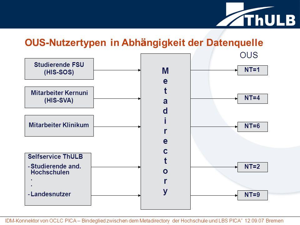 IDM-Konnektor von OCLC PICA – Bindeglied zwischen dem Metadirectory der Hochschule und LBS PICA 12.09.07 Bremen Studierende FSU (HIS-SOS) Mitarbeiter