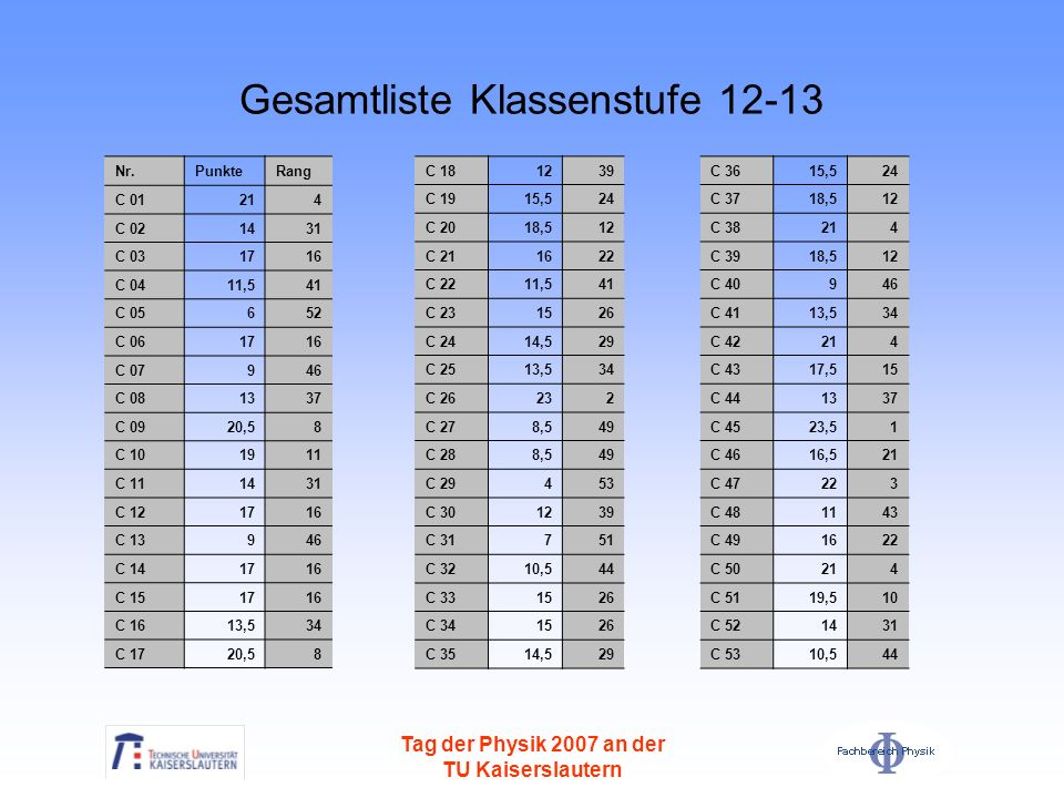 Tag der Physik 2007 an der TU Kaiserslautern Gesamtliste Klassenstufe 12-13 Nr.PunkteRang C 01214 C 021431 C 031716 C 0411,541 C 05652 C 061716 C 0794