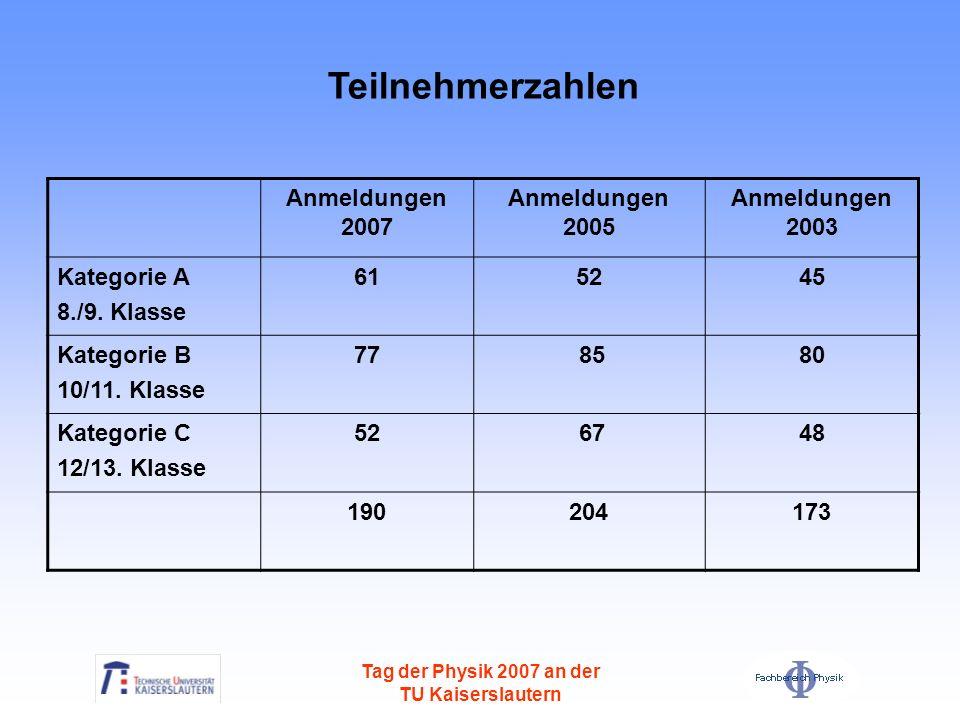 Tag der Physik 2007 an der TU Kaiserslautern Anmeldungen 2007 Anmeldungen 2005 Anmeldungen 2003 Kategorie A 8./9. Klasse 615245 Kategorie B 10/11. Kla