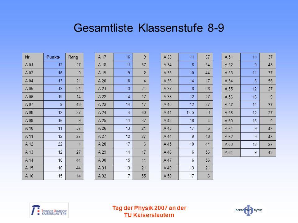 Tag der Physik 2007 an der TU Kaiserslautern Gesamtliste Klassenstufe 8-9 Nr.PunkteRang A 011227 A 02169 A 041321 A 051321 A 061514 A 07948 A 081227 A