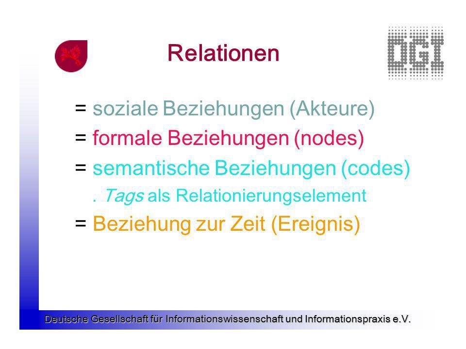 Deutsche Gesellschaft für Informationswissenschaft und Informationspraxis e.V. Relationen = soziale Beziehungen (Akteure) = formale Beziehungen (nodes