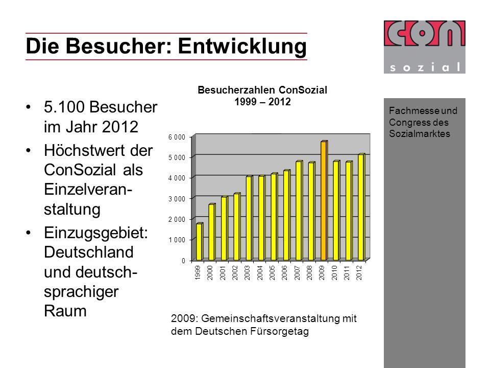 Fachmesse und Congress des Sozialmarktes Die Besucher: Entwicklung 5.100 Besucher im Jahr 2012 Höchstwert der ConSozial als Einzelveran- staltung Einz